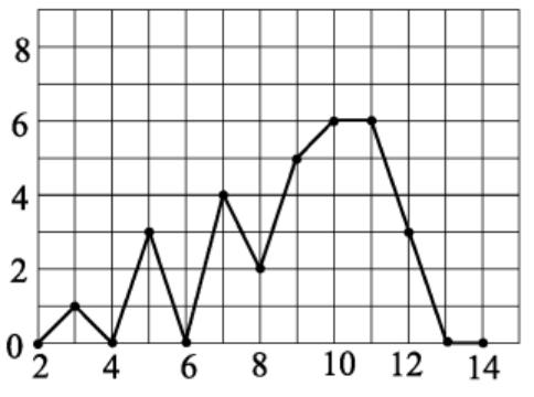 На рисунке жирными точками показано суточное количество осадков, выпавших в Дождегорске со 2 по 14 марта 2020 года