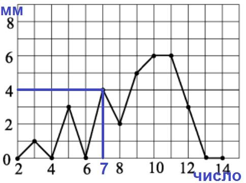 Решение №1144 На рисунке жирными точками показано суточное количество осадков, выпавших в Дождегорске со 2 по 14 марта 2020 года.