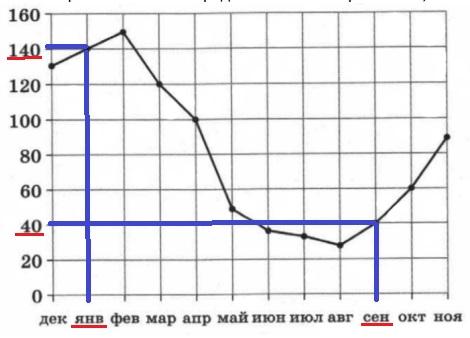 На рисунке жирными точками показаны объемы месячных продаж санок в магазинах Великого Устюга