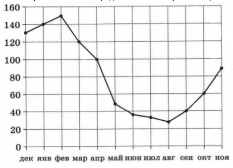 На рисунке жирными точками показаны объемы месячных продаж санок в магазинах Великого Устюга.