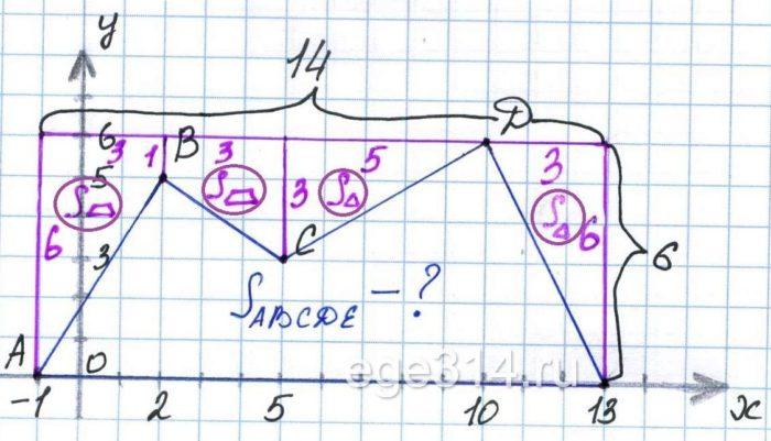 Найдите площадь пятиугольника АВСDЕ с вершинами в точках А (‐1;0), В (2;5), С (5;3), D(10;6), Е (13;0).