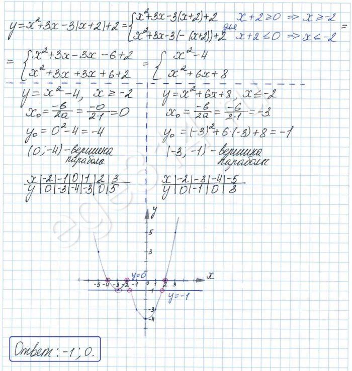 Постройте график функции y = x2 + 3x – 3|x + 2| + 2 и определите, при каких значениях m прямая у = m