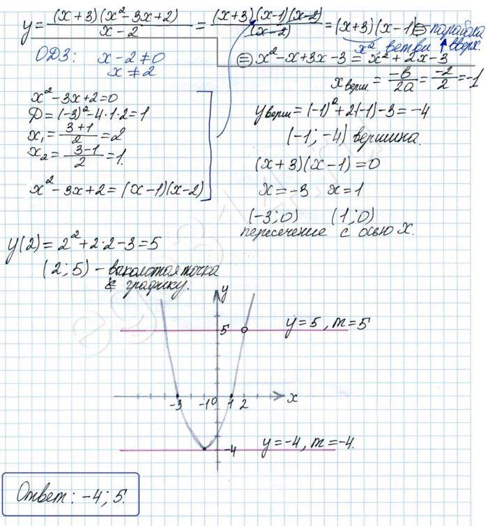 Решение №1127 Постройте график функции y = (x+3)(x^2-3x+2)/(x-2) и определите, при каких значениях m ...