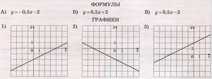 Установите соответствие между формулами, которыми заданы функции, и графиками этих функций.