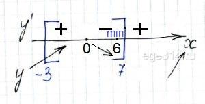 Решение №843 Найдите наименьшее значение функции у = х3 – 9х + 3 на отрезке [‐3; 7].