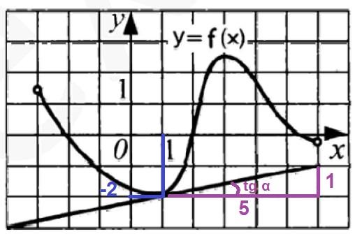 Решение №1297 Функция определена на промежутке (–3; 6). На рисунке изображен ее график и касательная к этому графику ...