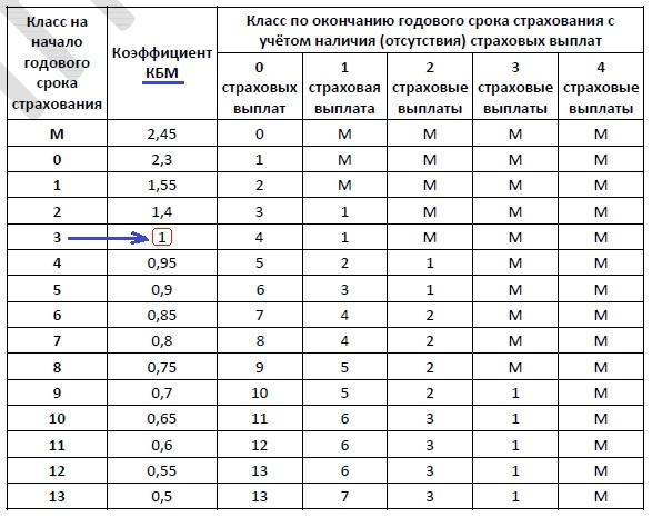 Решение №1336 Каждый водитель в Российской Федерации должен быть застрахован по программе обязательного страхования гражданской ответственности ...