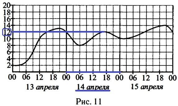 На рисунке 11 показано изменение температуры воздуха на протяжении трёх суток.