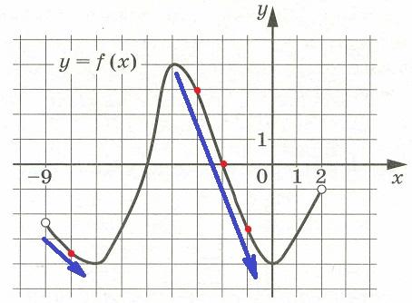 Решение №1256 На рисунке изображён график функции у = f(x), определённой на интервале (–9; 2).