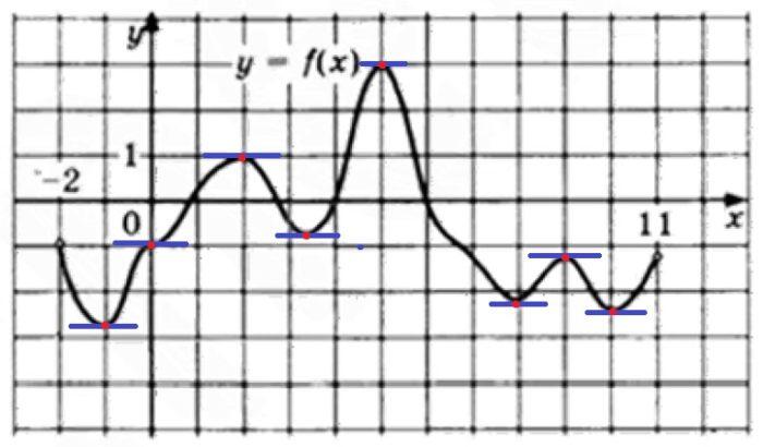 Решение №1318 На рисунке изображён график функции y = f(x), определенной на интервале (–2; 11).