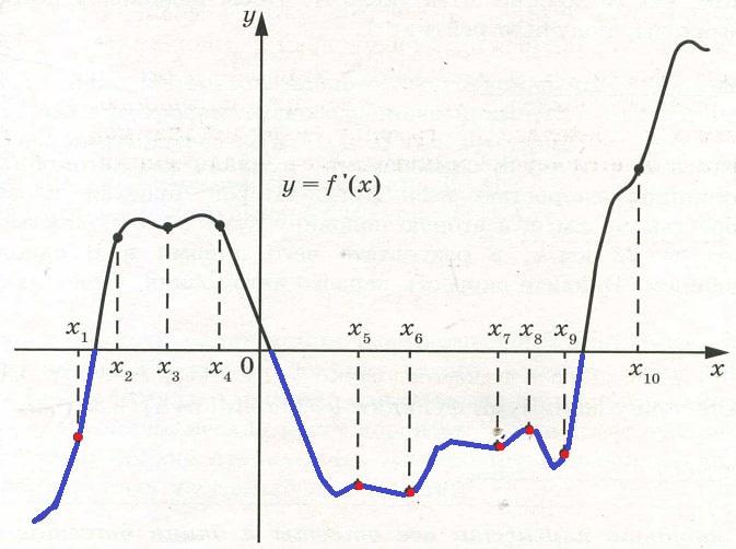Решение №1231 На рисунке изображён график у = f′(х) – производной функции f(х).
