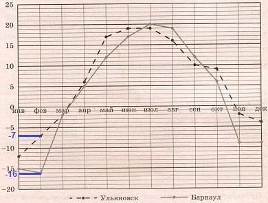 Решение №1261 На рисунке показано изменение средней температуры за каждый месяц 2019 года в Ульяновске ...