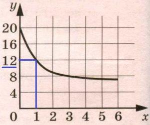 Решение №1225 В ходе химической реакции масса исходного вещества (реагента), которое ещё не вступило в реакцию, постепенно уменьшается.