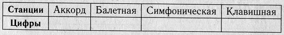 Для станций, указанных в таблице, определите, какими цифрами они обозначены на плане.