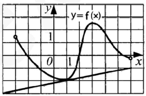 Функция определена на промежутке (–3; 6). На рисунке изображен ее график и касательная к этому графику в точке с абсциссой x0 = 1.