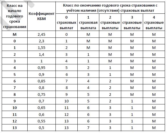 Каждый водитель в Российской Федерации должен быть застрахован по программе обязательного страхования гражданской ответственности (ОСАГО).