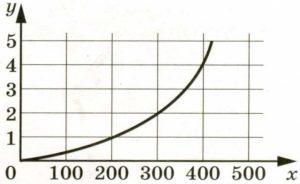 Когда самолёт находится в горизонтальном полёте, подъёмная сила, действующая на крылья, зависит от скорости.