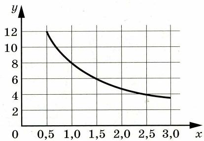 Мощность отопителя в автомобиле регулируется дополнительным сопротивлением. При этом меняется сила тока в электрической цепи электродвигателя