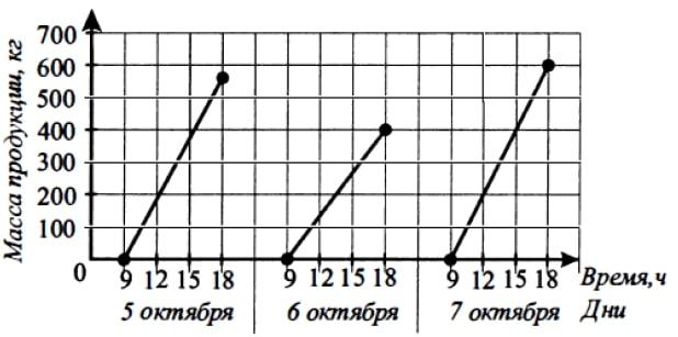 На графике (см. рис.) показан выпуск продукции на медицинском предприятии с 5 по 7 октября.