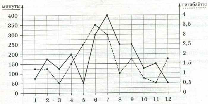 На графике точками изображено количество минут, потраченных на исходящие вызовы, и количество гигабайтов мобильного интернета