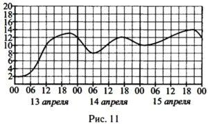 На рисунке 11 показа но изменение температуры воздуха на протяжении трёх суток.