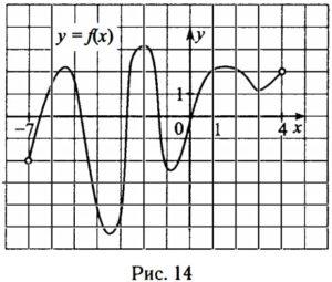 На рисунке 14 изображён график функции у = f(x), определённой на интервале (–7; 4).
