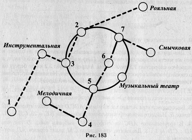 На рисунке 183 изображена схема метро в городе К. Если ехать по веткам метро, то ближайшей к Рояльной является Клавишная станция