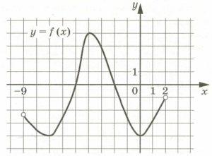 На рисунке изображён график функции у = f(x), определённой на интервале (–9; 2).