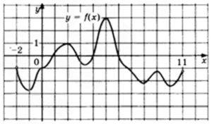 На рисунке изображён график функции y = f(x), определенной на интервале (–2; 11).
