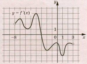 На рисунке изображён график у = f′(х) – производной функции f(х), определённой на интервале (–8; 3).