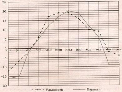 На рисунке показано изменение средней температуры за каждый месяц 2019 года в Ульяновске и Барнауле.