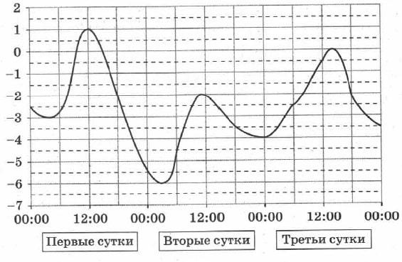 На рисунке показано изменение температуры воздуха на протяжении трех суток. По горизонтали указываются дата и время, по вертикали