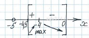 Найдите наибольшее значение функции у = 7ln(х + 5) – 7х + 10
