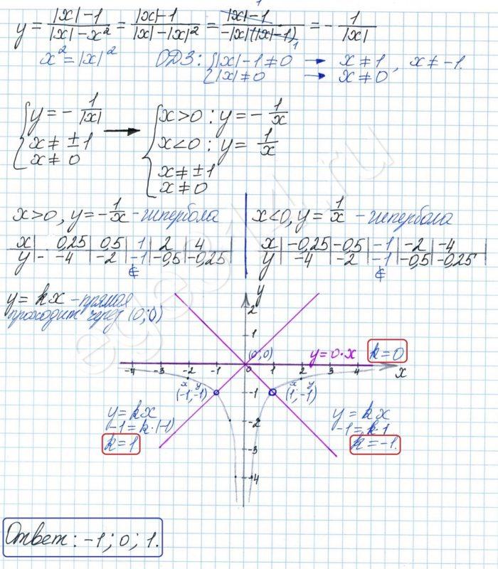 Решение №1339 Постройте график функции у=(|x|-1)/(|x|-x^2)