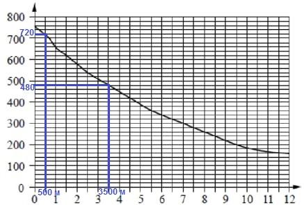 Решение №1358 На графике изображена зависимость атмосферного давления от высоты над уровнем моря.