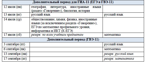 Об экзамене ЕГЭ по математике (профильный уровень)