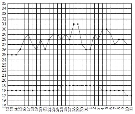 На рисунке жирными точками показаны среднесуточная температура в Москве в период с 12 июля 2010 года
