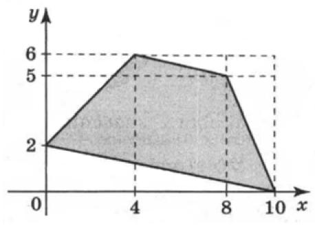 Найдите площадь четырехугольника, вершины которого имеют координаты (0;2), (4;6), (8;5), (10;0).
