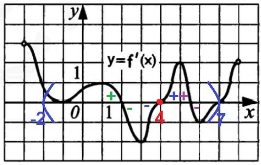 Решение №1445 Функция y = f(x) определена на промежутке (‐3;8).