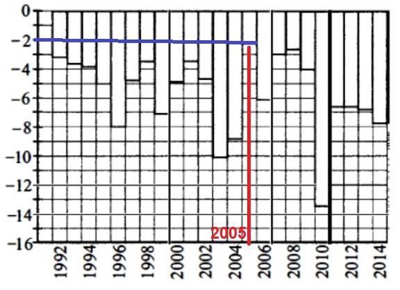 На диаграмме показана среднемесячная температура воздуха в январе 1992–2014 годов.
