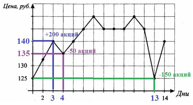 Решение №1555 На графике, изображенном на рисунке, жирными точками показано изменение биржевой стоимости акций компании в первые две недели июля.