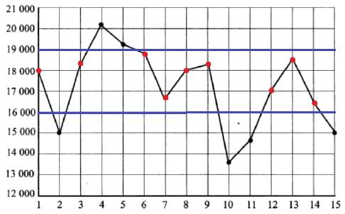 Решение №1415 На рисунке жирными точками показана дневная аудитория некоторого сайта во все дни с 1 по 15 апреля 2020 года.