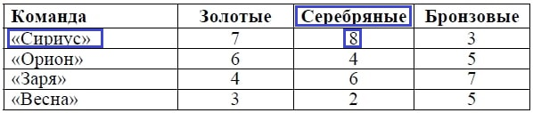 Решение №1525 В спортивных соревнованиях по нескольким видам спорта приняли участие 4 команды.
