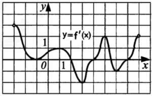 Функция y = f(x) определена на промежутке (‐3;8).