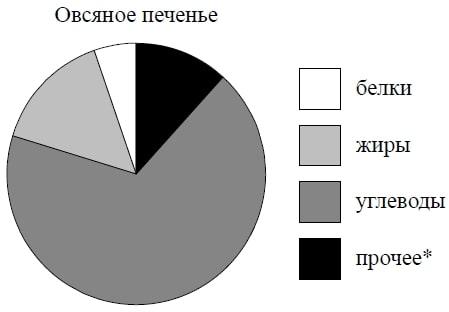На диаграмме показано содержание питательных веществ в овсяном печенье.