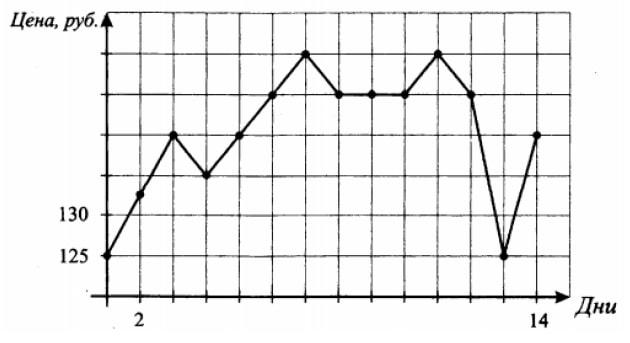 На графике, изображенном на рисунке, жирными точками показано изменение биржевой стоимости акций