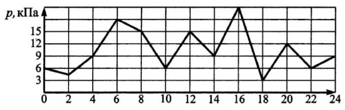 На графике показано изменение давления в некотором физическом эксперименте, длящемся ровно сутки.