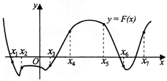 На рисунке изображен график функции y = F(x), где F(x)– первообразная функции y = f(x).