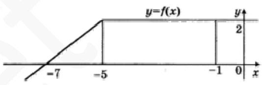 На рисунке изображен график некоторой функции y = f(x). Пользуясь рисунком, найдите интеграл