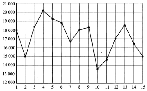 На рисунке жирными точками показана дневная аудитория некоторого сайта во все дни с 1 по 15 апреля 2020 года.